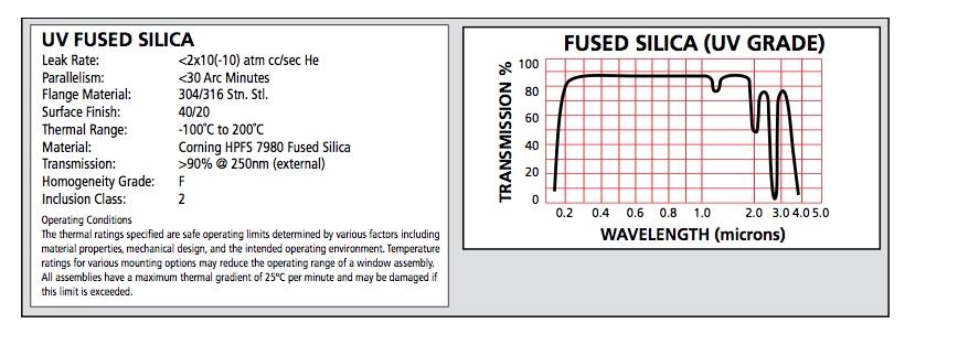 UV Fused Silica Chart